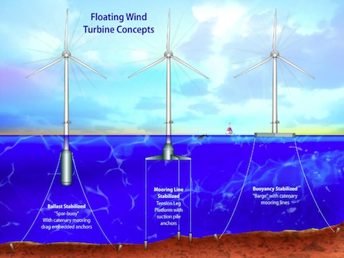Three Deep Offshore Turbine Designs
